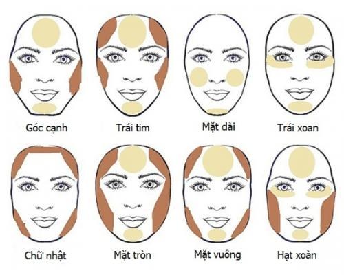 các kiểu khuôn mặt thường gặp